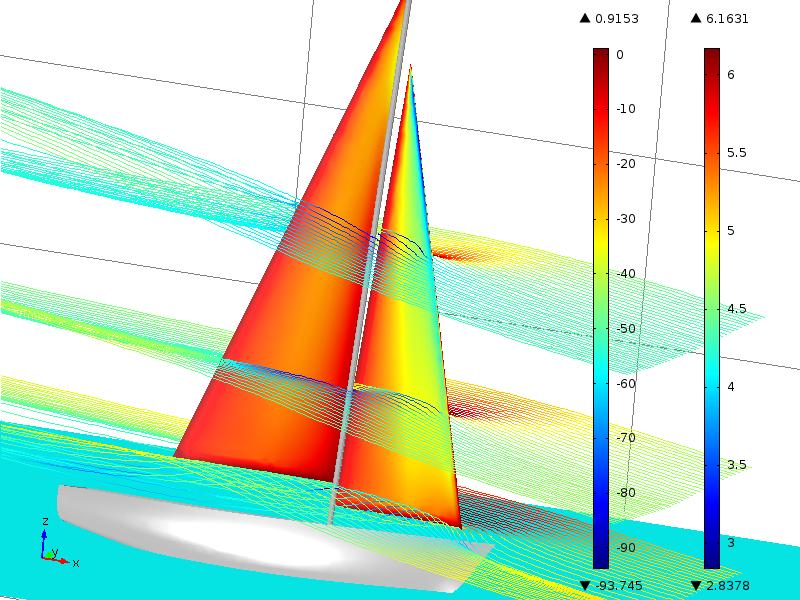 3D CFD flow simulation